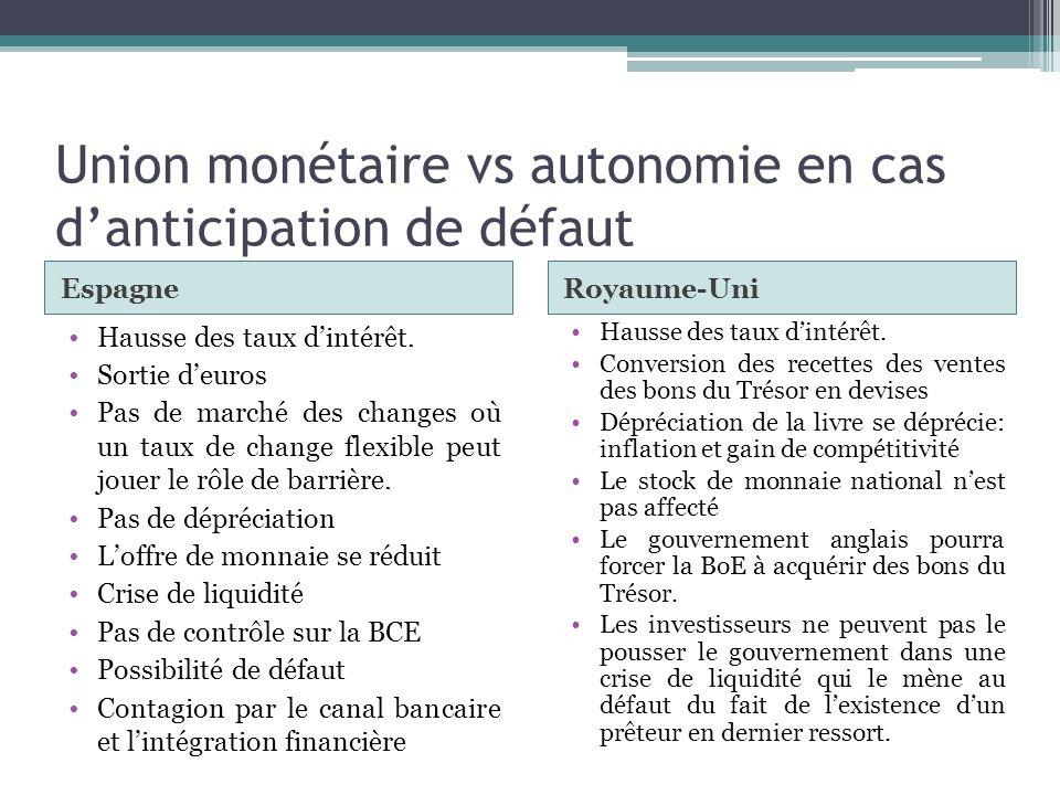 Union monétaire vs autonomie en cas d'anticipation de défaut