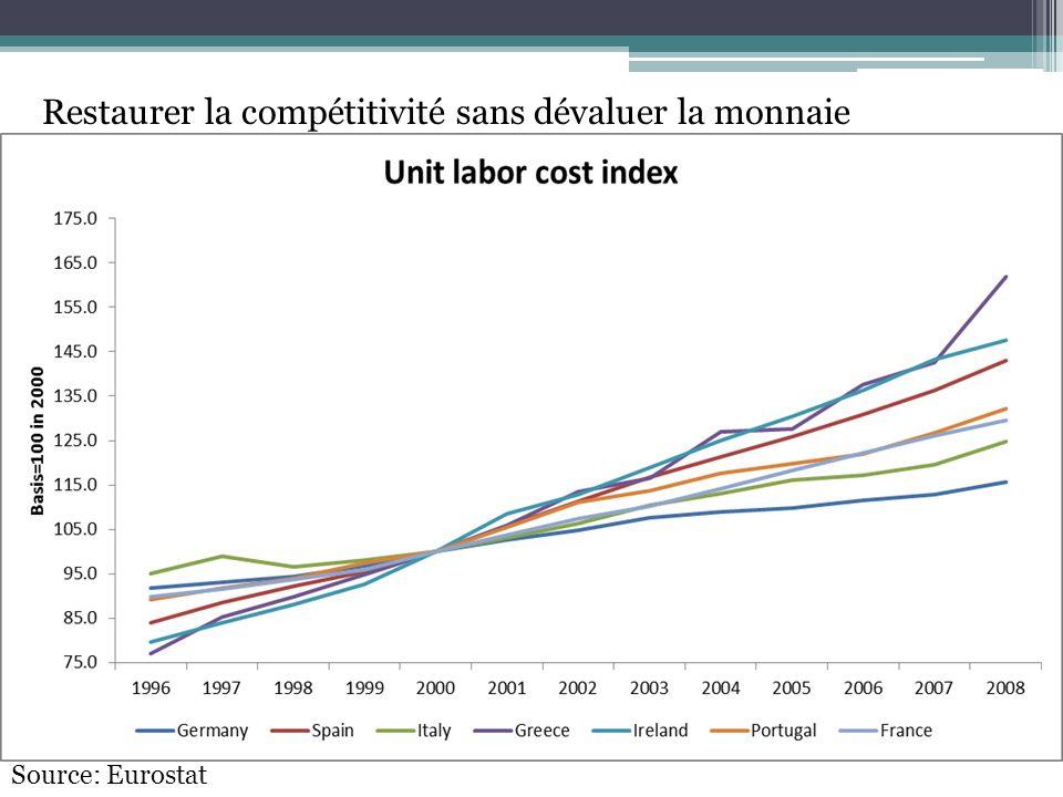Restaurer la compétitivité sans dévaluer la monnaie
