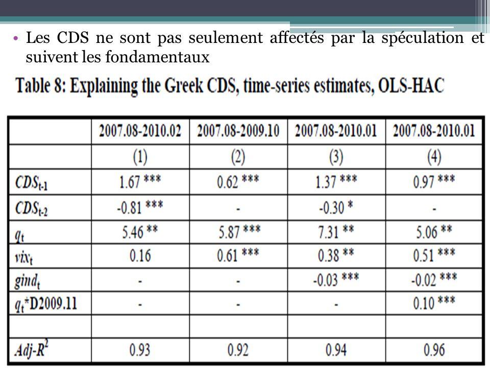 Les CDS ne sont pas seulement affectés par la spéculation et suivent les fondamentaux