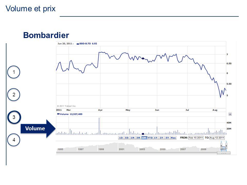 Volume et prix Bombardier Volume