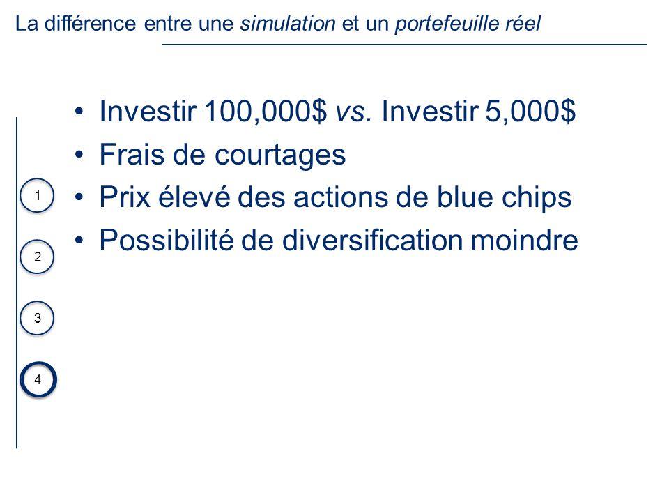 La différence entre une simulation et un portefeuille réel