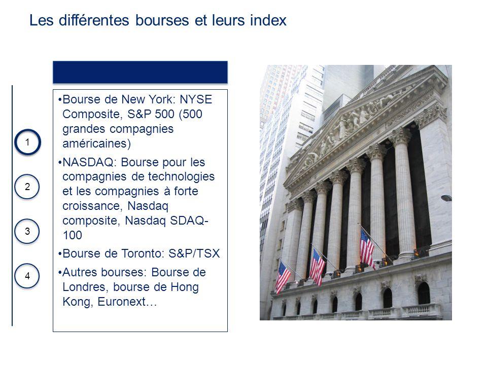 Les différentes bourses et leurs index