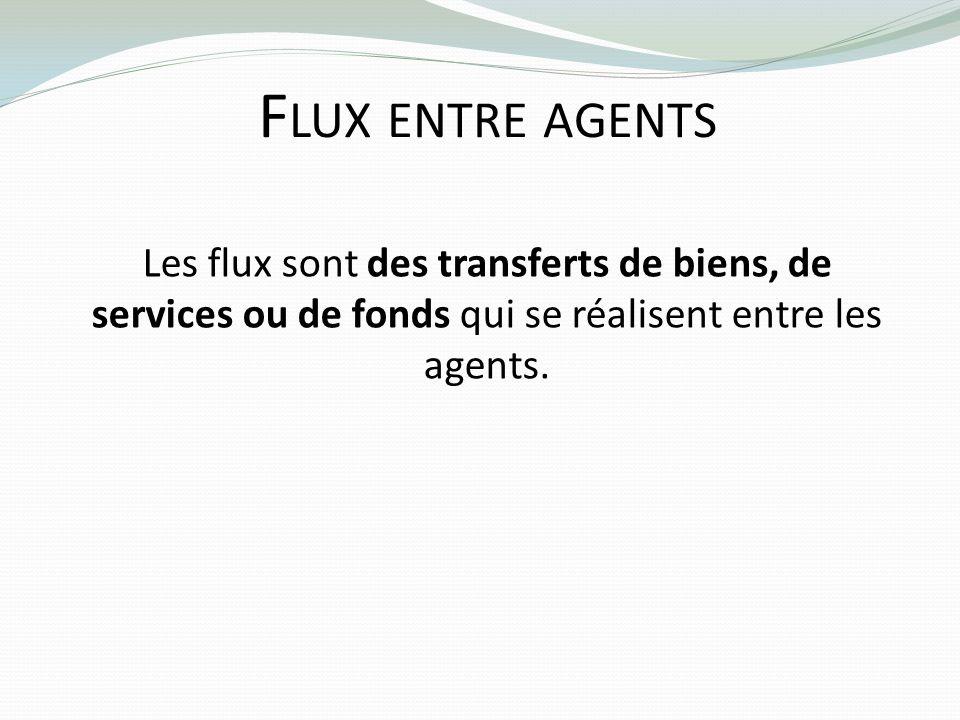 Flux entre agentsLes flux sont des transferts de biens, de services ou de fonds qui se réalisent entre les agents.
