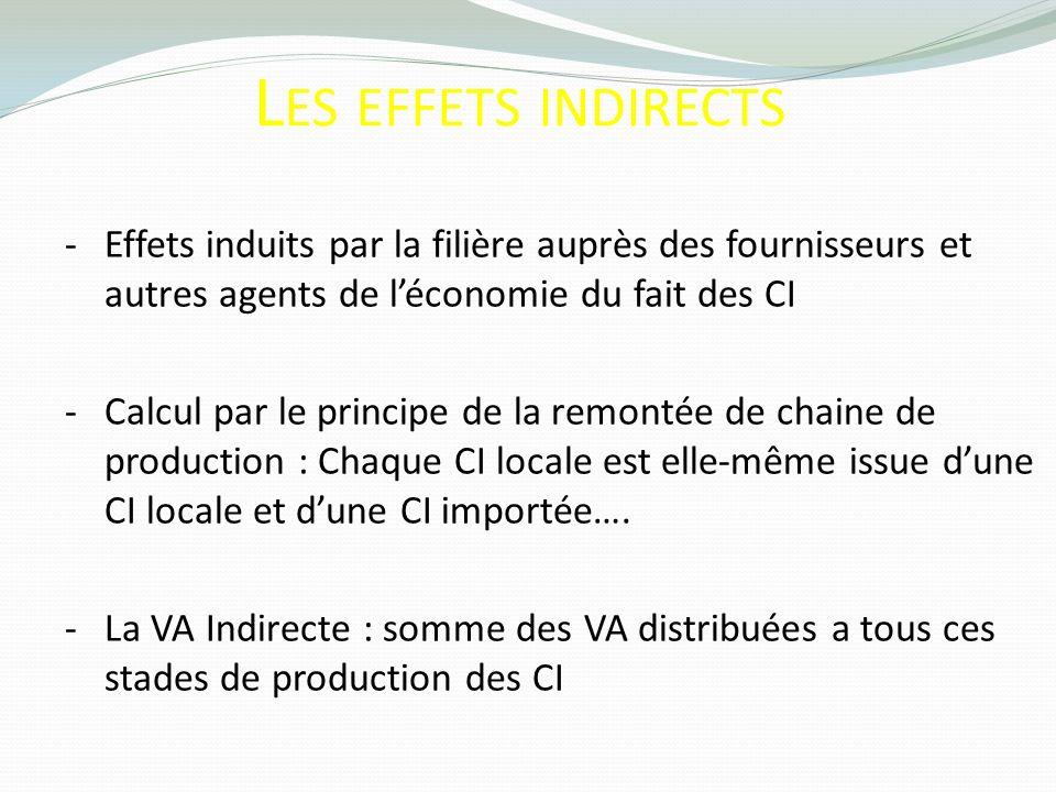 Les effets indirects Effets induits par la filière auprès des fournisseurs et autres agents de l'économie du fait des CI.