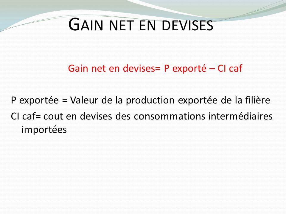 Gain net en devises Gain net en devises= P exporté – CI caf