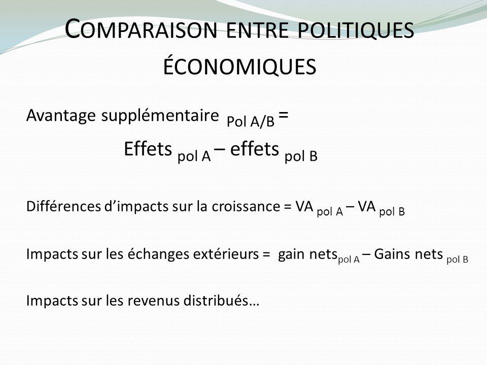 Comparaison entre politiques économiques