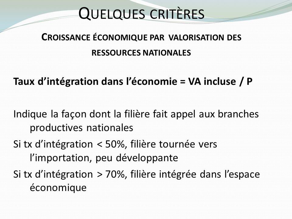 Quelques critères Croissance économique par valorisation des ressources nationales