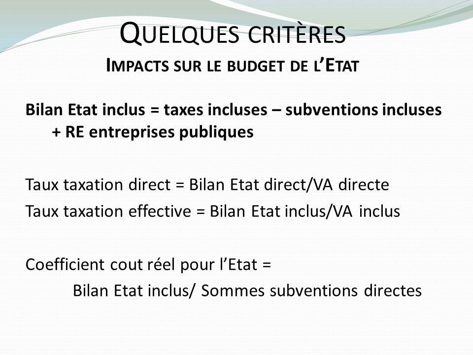 Quelques critères Impacts sur le budget de l'Etat