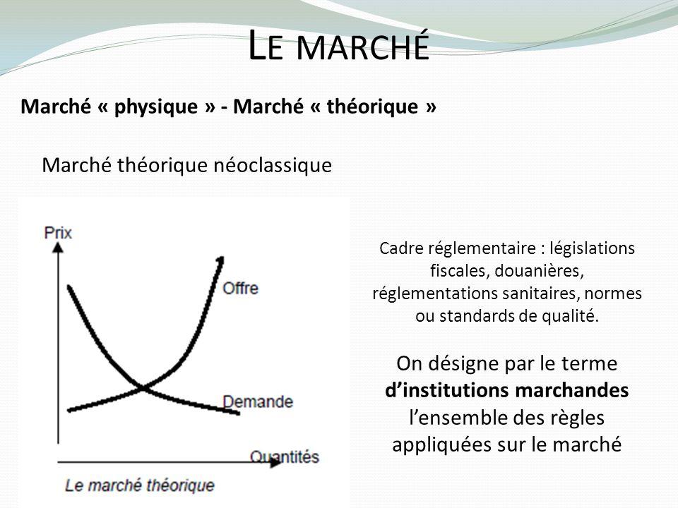 Le marché Marché « physique » - Marché « théorique »