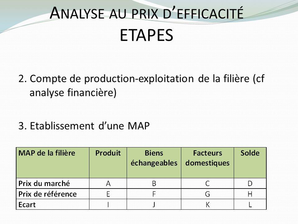 Analyse au prix d'efficacité ETAPES