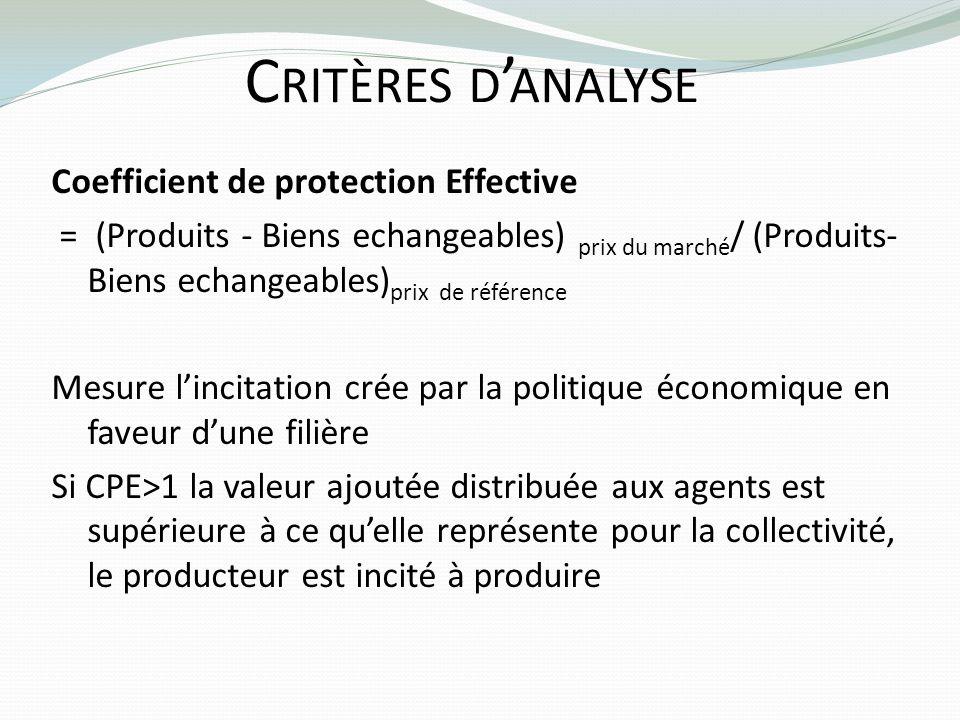 Critères d'analyse Coefficient de protection Effective