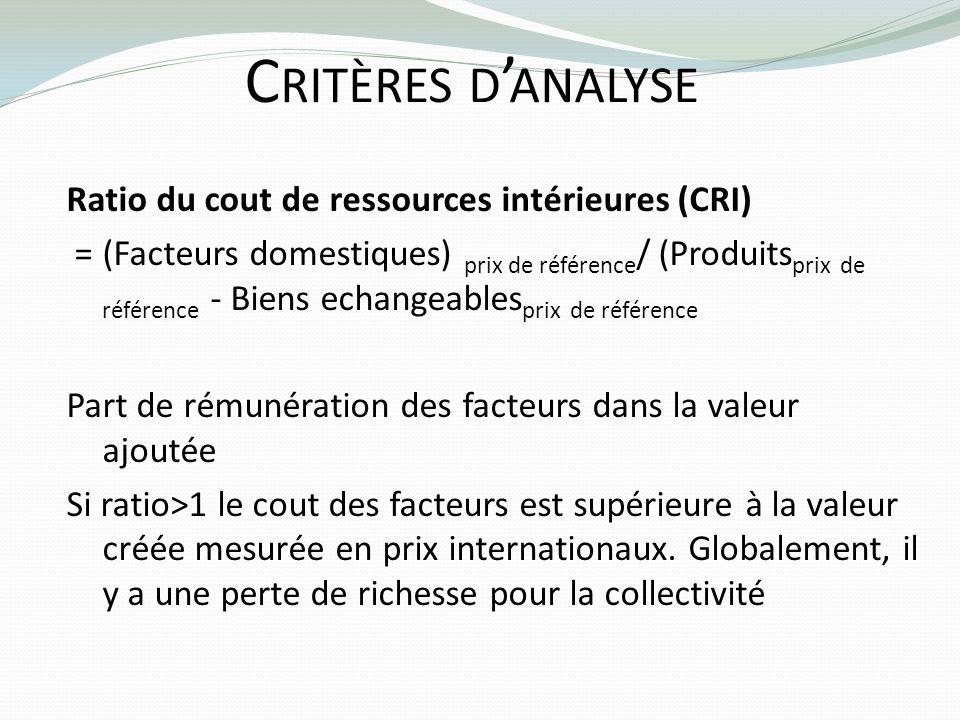 Critères d'analyse Ratio du cout de ressources intérieures (CRI)
