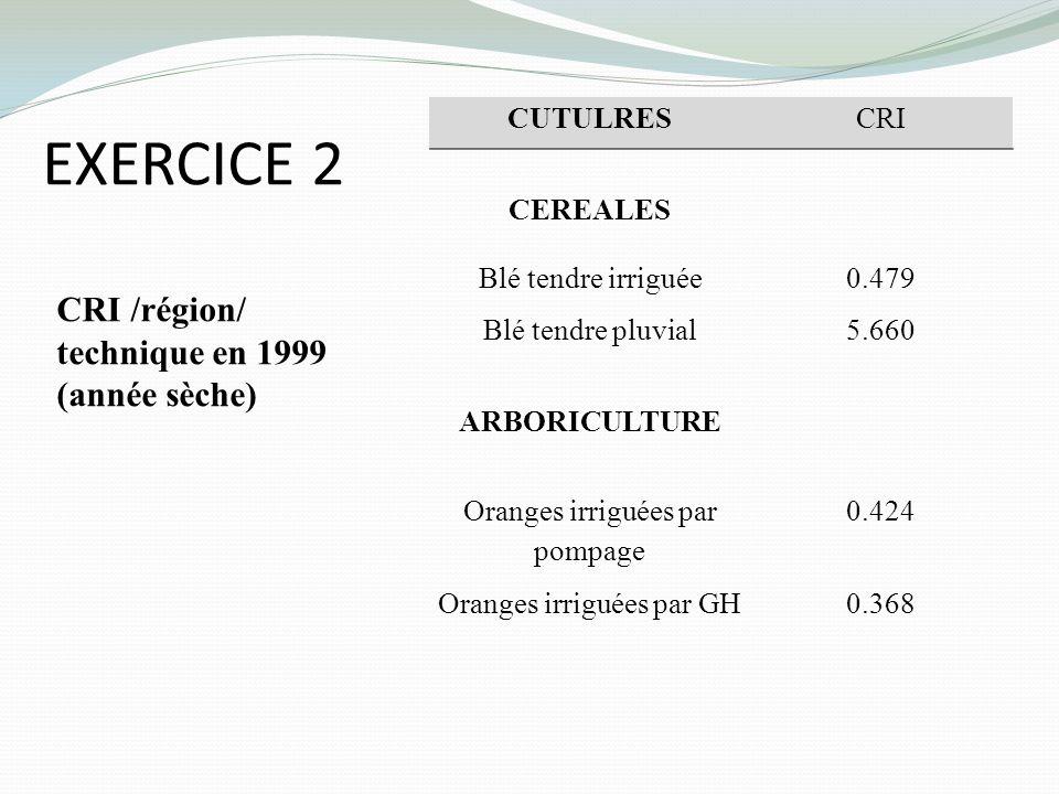 EXERCICE 2 CRI /région/ technique en 1999 (année sèche) CUTULRES CRI