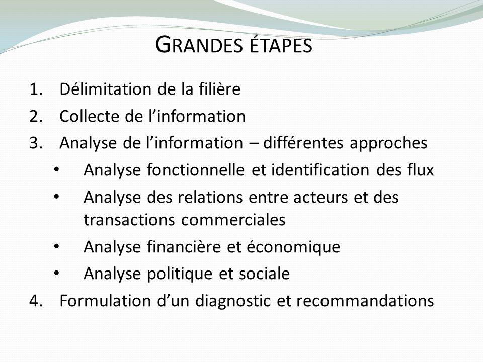 Grandes étapes Délimitation de la filière Collecte de l'information
