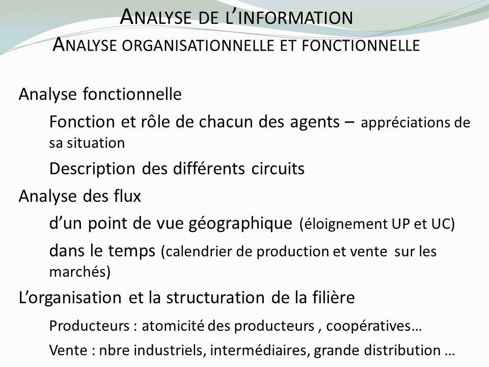 Analyse de l'information Analyse organisationnelle et fonctionnelle