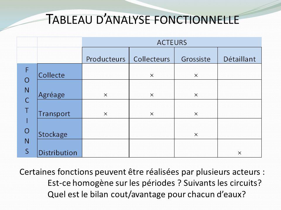 Tableau d'analyse fonctionnelle