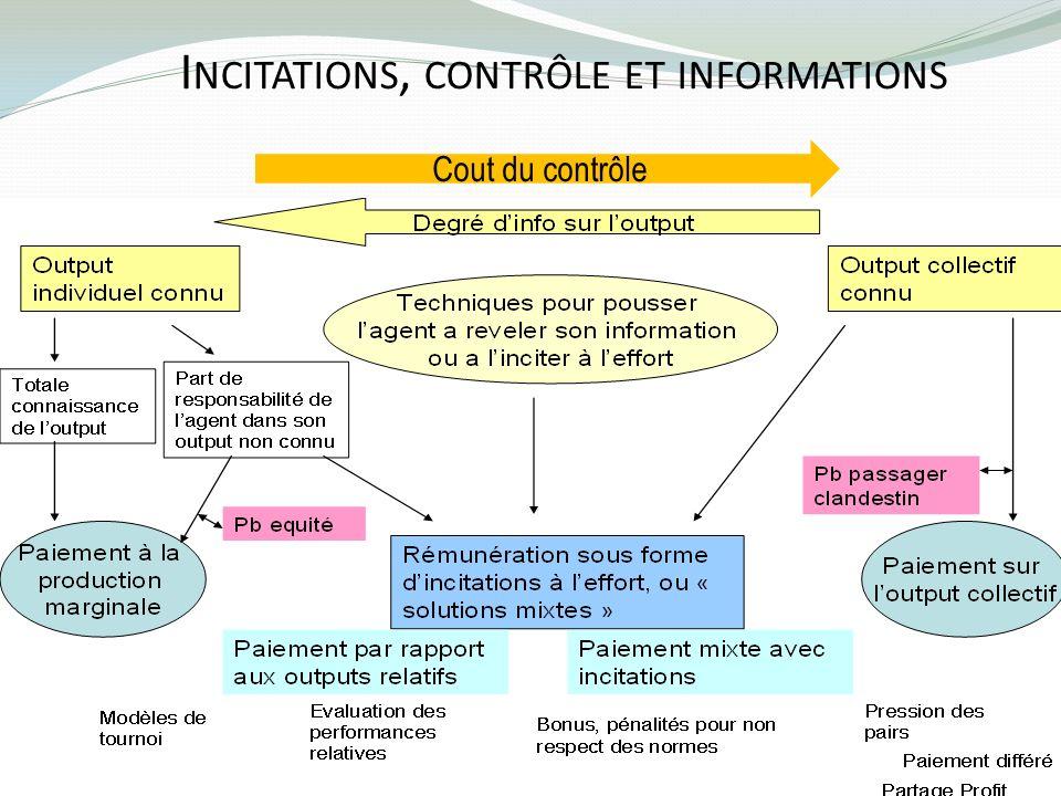 Incitations, contrôle et informations