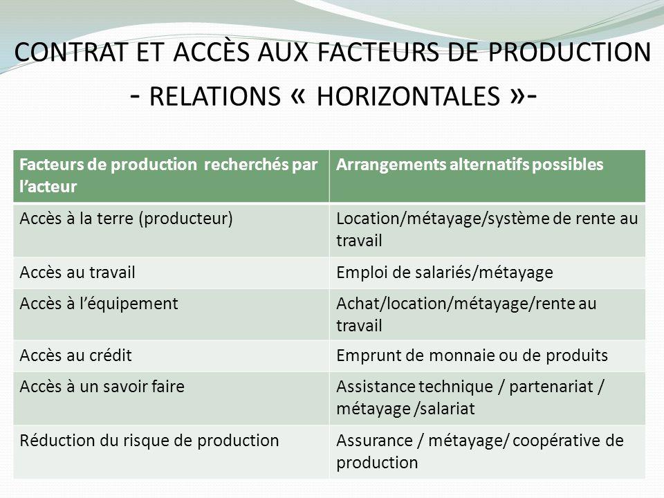 contrat et accès aux facteurs de production - relations « horizontales »-