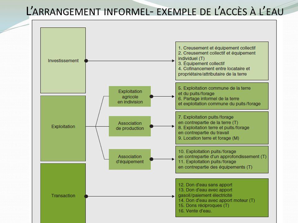 L'arrangement informel- exemple de l'accès à l'eau