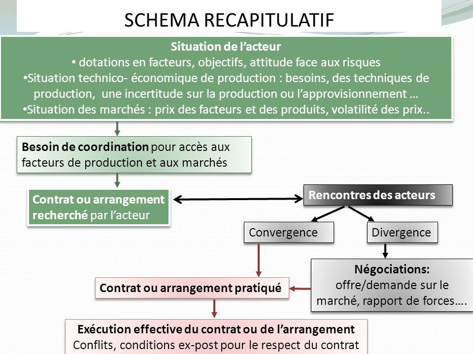 Exécution effective du contrat ou de l'arrangement