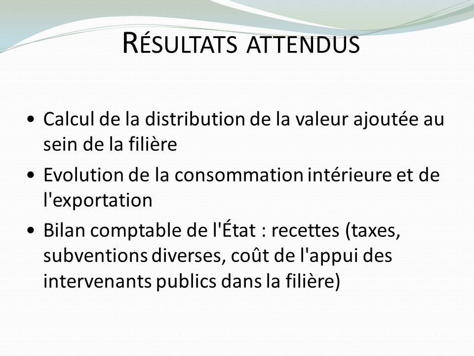Résultats attendusCalcul de la distribution de la valeur ajoutée au sein de la filière. Evolution de la consommation intérieure et de l exportation.