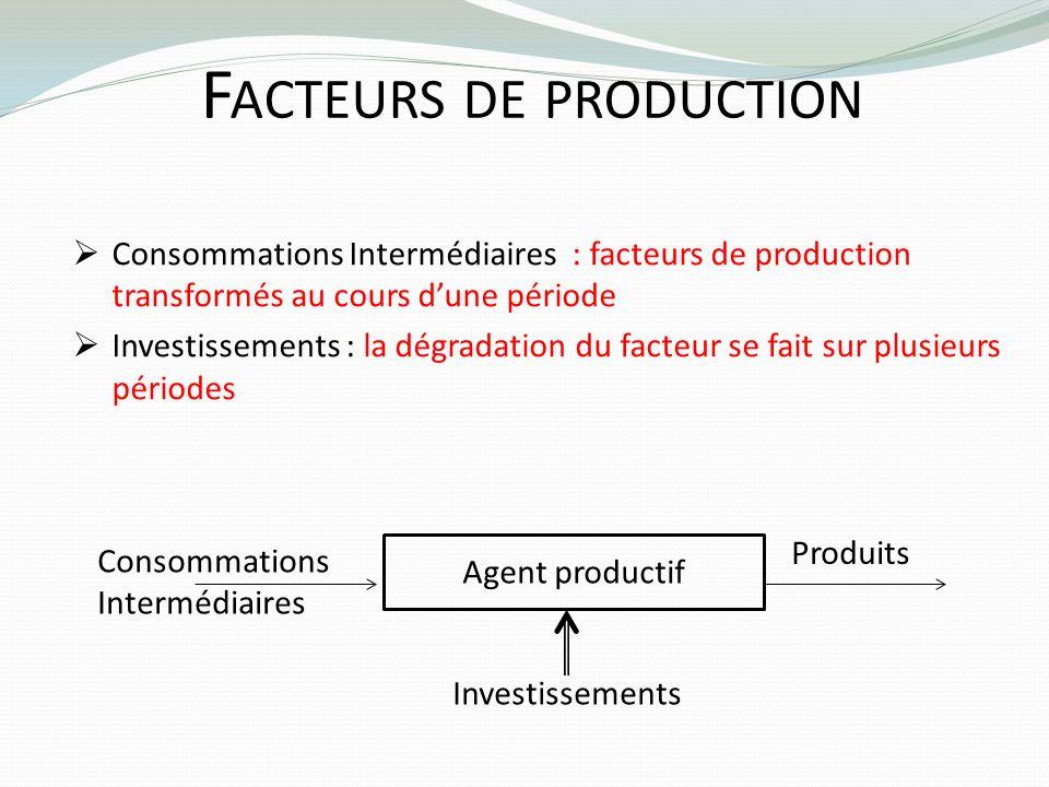 Facteurs de production