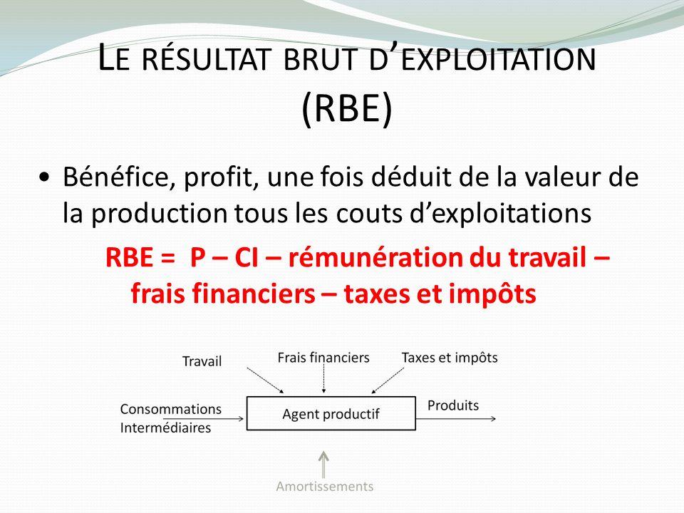 Le résultat brut d'exploitation (RBE)