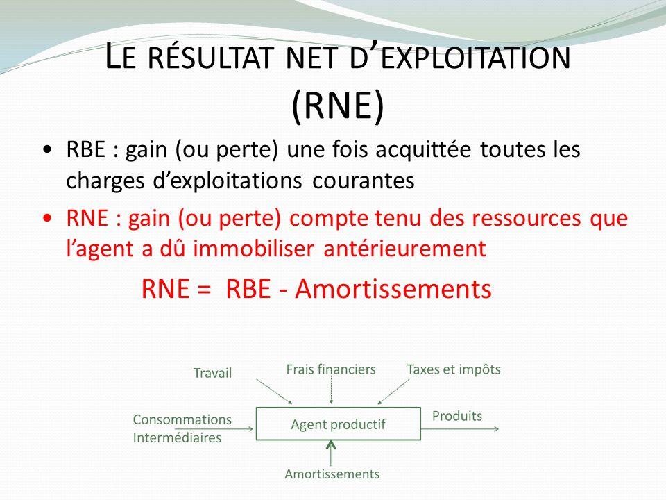 Le résultat net d'exploitation (RNE)