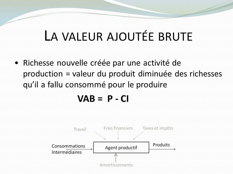 La valeur ajoutée brute