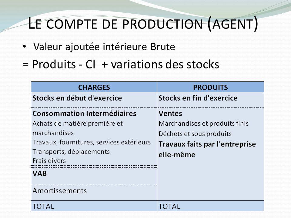 Le compte de production (agent)