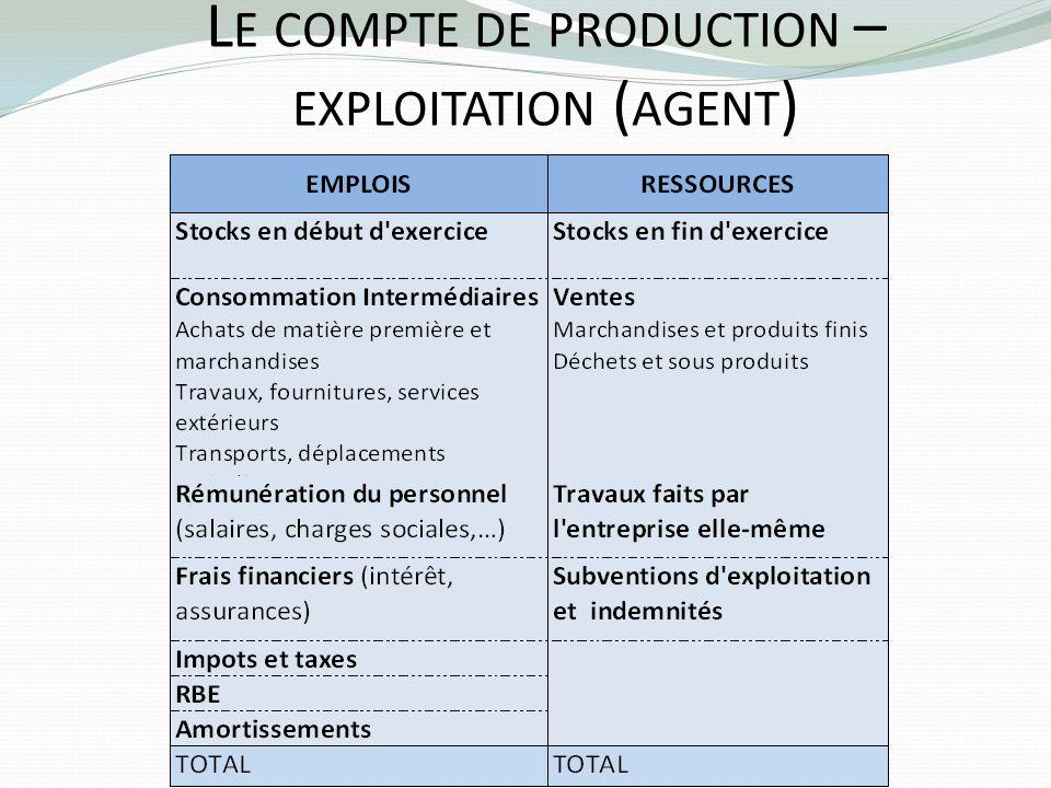 Le compte de production –exploitation (agent)