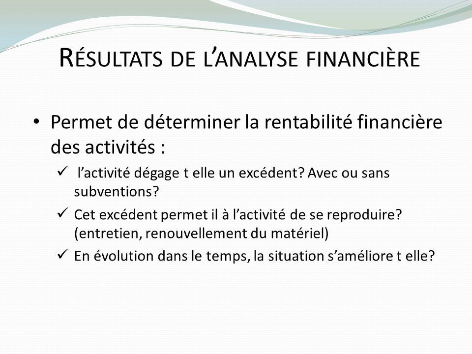 Résultats de l'analyse financière