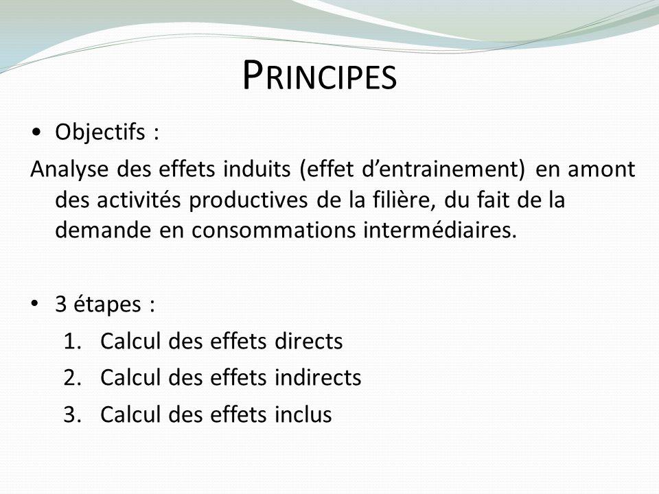 Principes Objectifs :