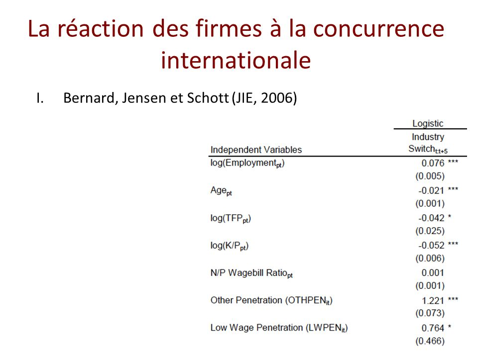 La réaction des firmes à la concurrence internationale