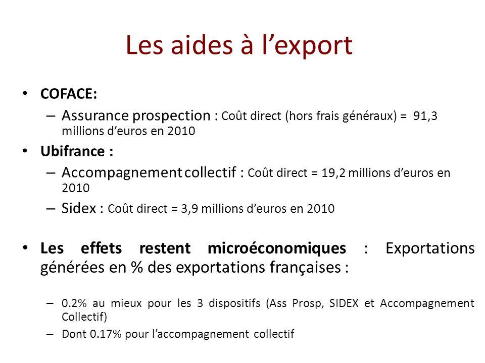 Les aides à l'export COFACE: Assurance prospection : Coût direct (hors frais généraux) = 91,3 millions d'euros en 2010.