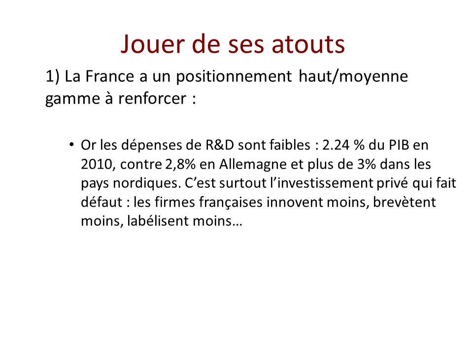 Jouer de ses atouts 1) La France a un positionnement haut/moyenne gamme à renforcer :