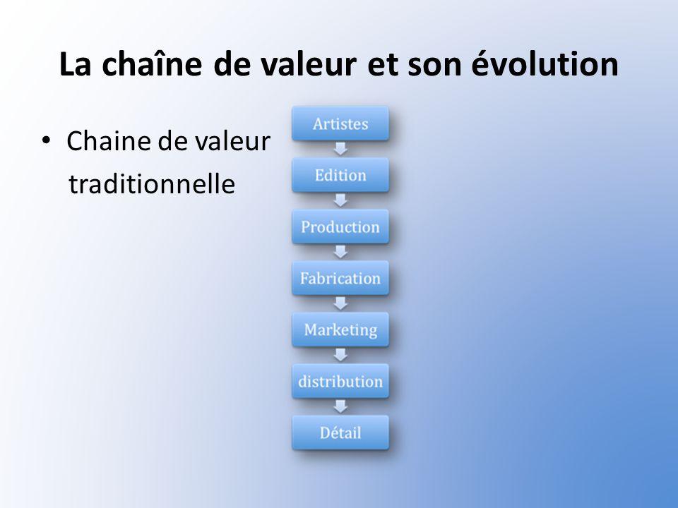 La chaîne de valeur et son évolution
