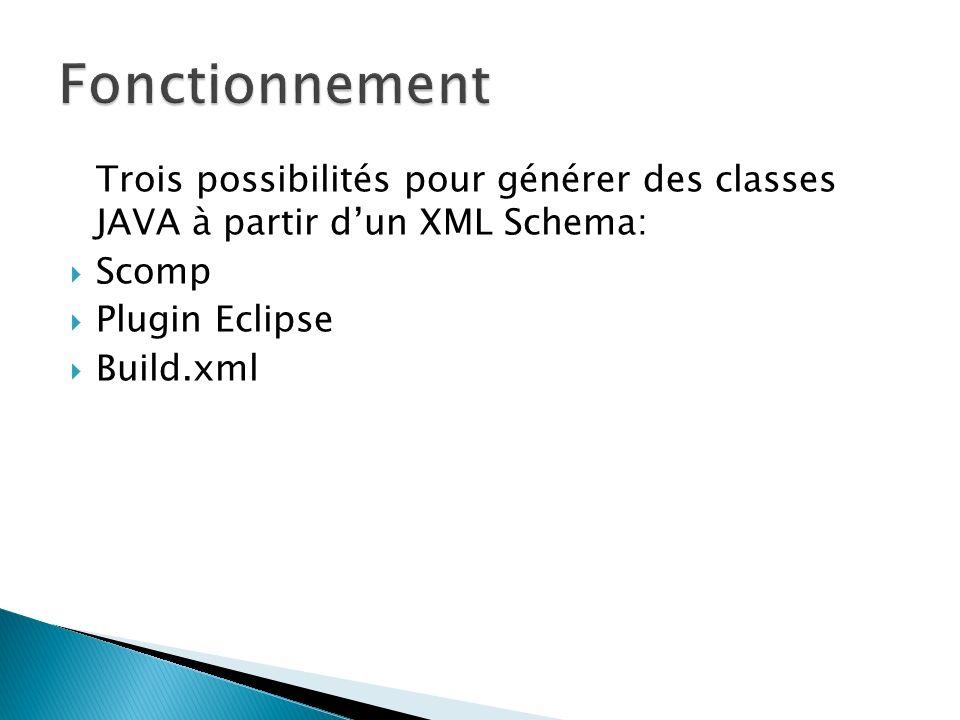 Fonctionnement Trois possibilités pour générer des classes JAVA à partir d'un XML Schema: Scomp. Plugin Eclipse.