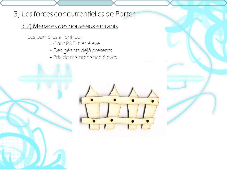 3) Les forces concurrentielles de Porter