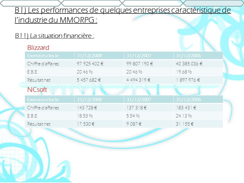 B1) Les performances de quelques entreprises caractéristique de l'industrie du MMORPG :
