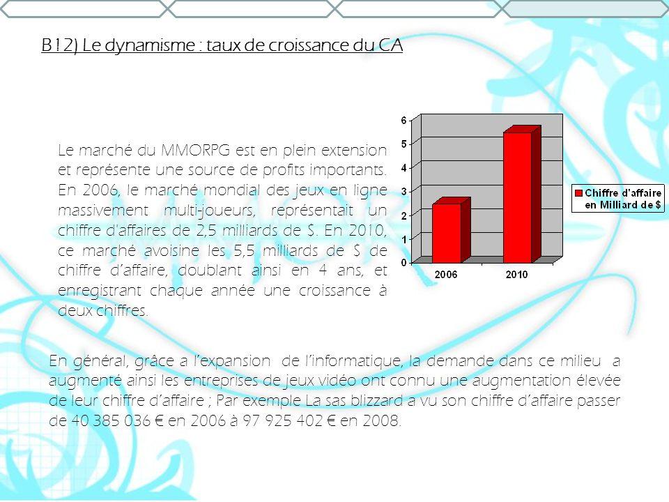 B12) Le dynamisme : taux de croissance du CA