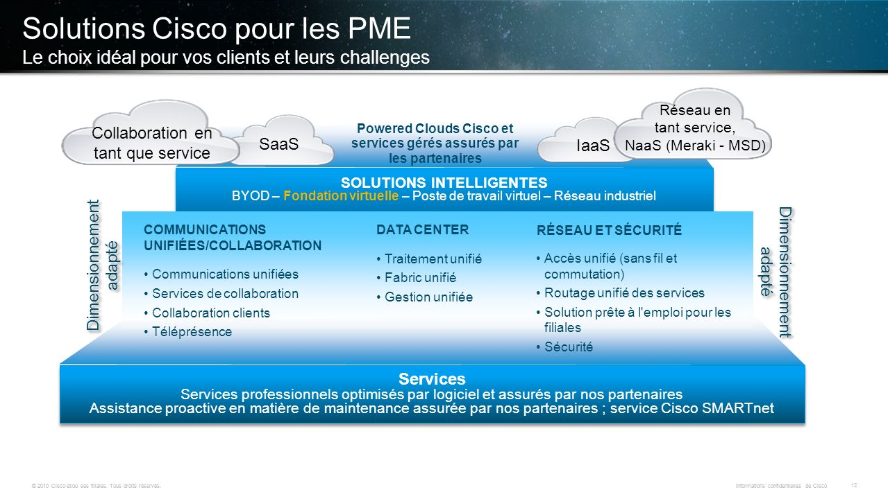 Solutions Cisco pour les PME Le choix idéal pour vos clients et leurs challenges