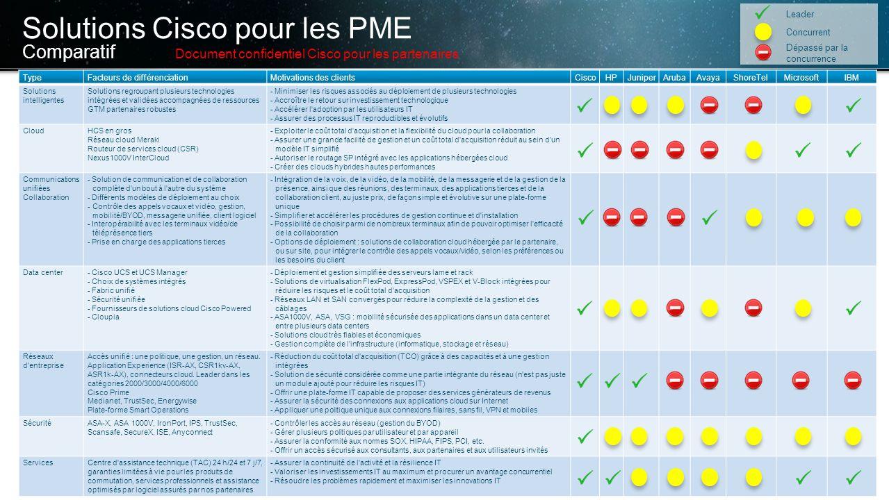 Solutions Cisco pour les PME Comparatif