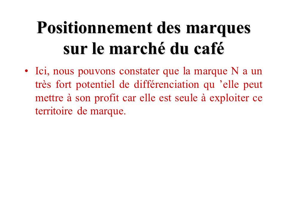 Positionnement des marques sur le marché du café