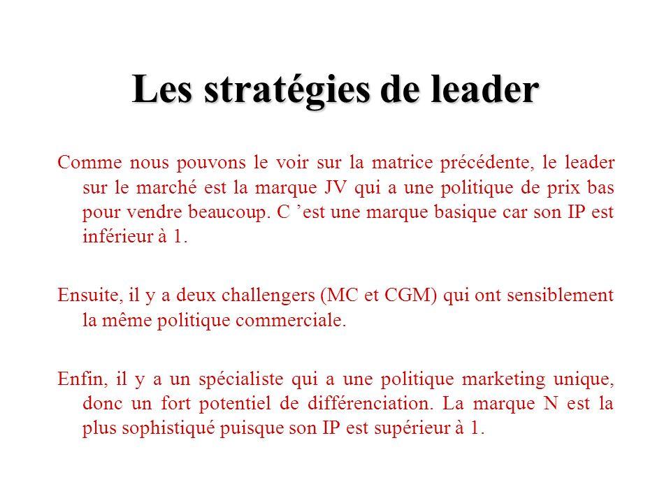Les stratégies de leader