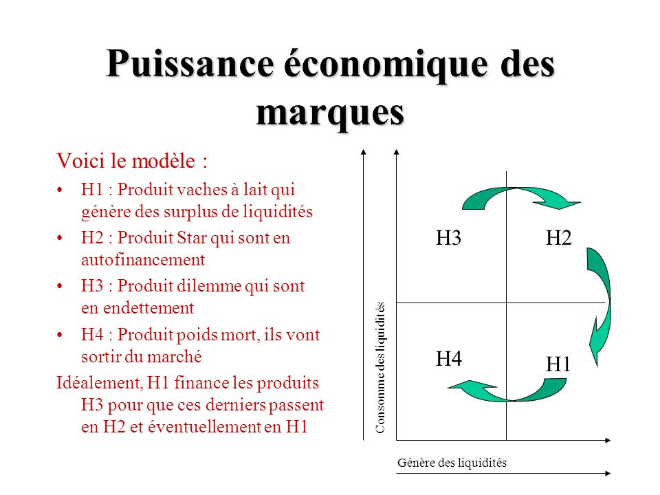 Puissance économique des marques