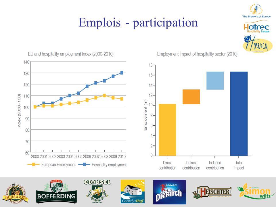 Emplois - participation