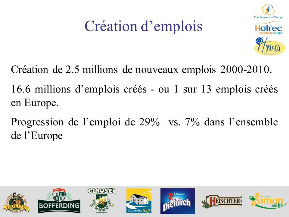 Création d'emplois Création de 2.5 millions de nouveaux emplois 2000-2010. 16.6 millions d'emplois créés - ou 1 sur 13 emplois créés en Europe.