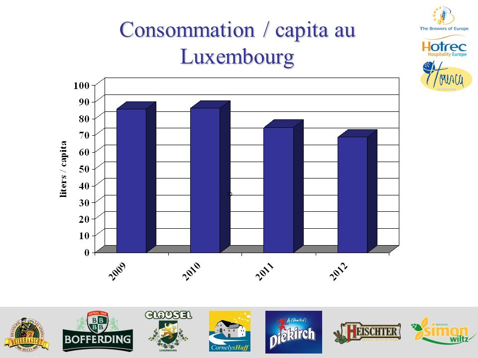 Consommation / capita au Luxembourg