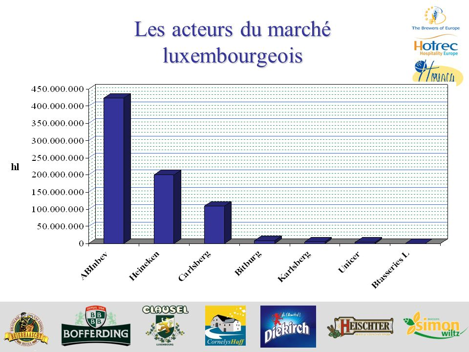 Les acteurs du marché luxembourgeois